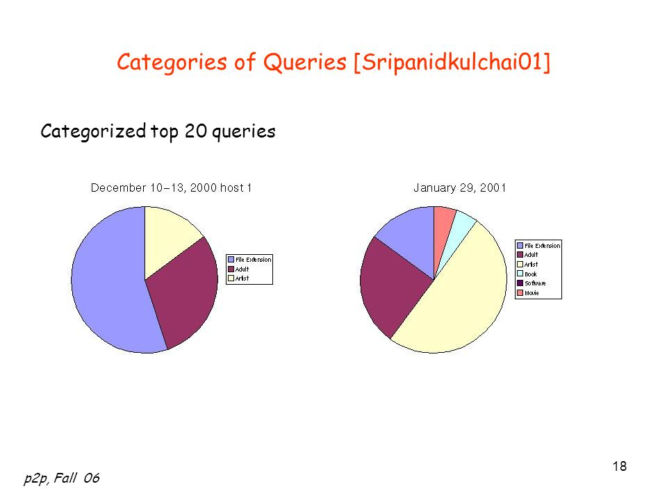 Categories of Queries [Sripanidkulchai01]